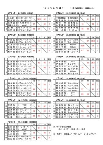 08_2019_R1年度B予選_結果のサムネイル