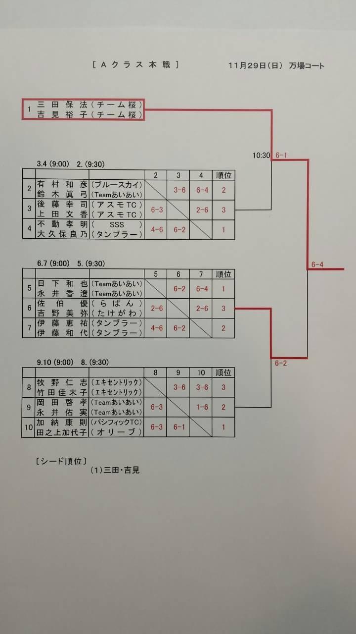 協会長杯豊橋ダブルストーナメント(ミックス)