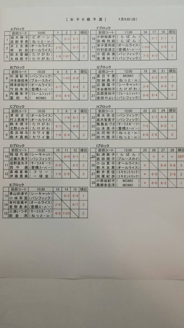 豊橋市民B・C・D級選手権大会(男女ダブルス)