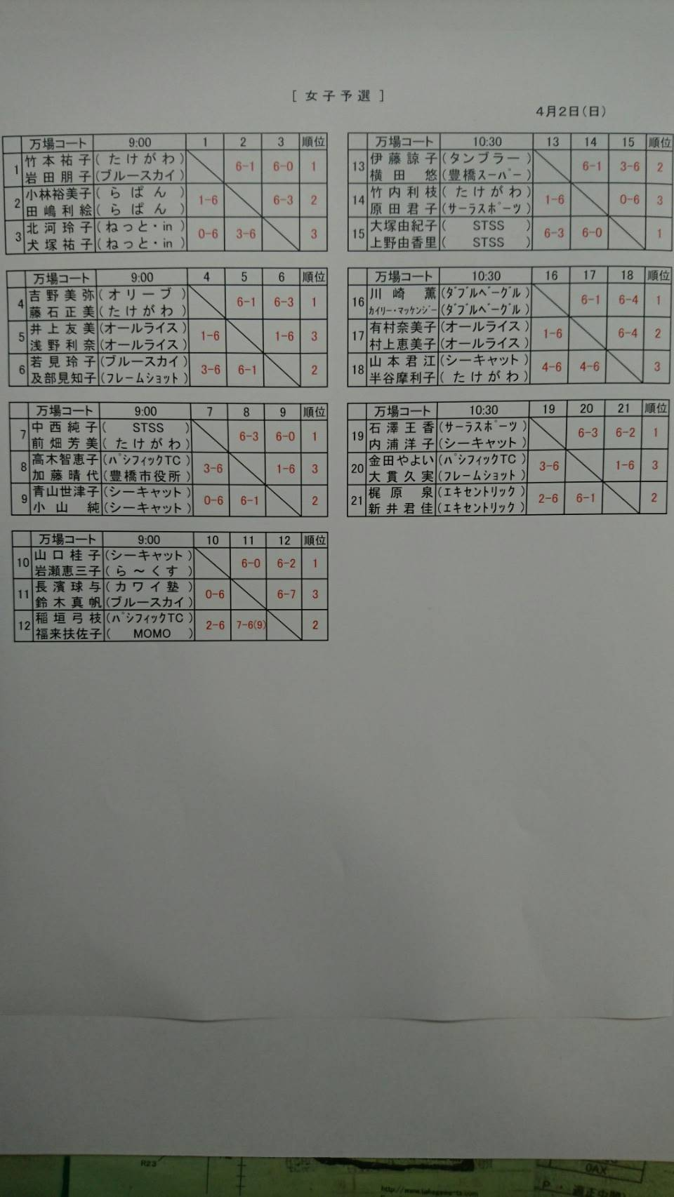 17年度協会長杯ダブルス_女子_予選リーグ_結果