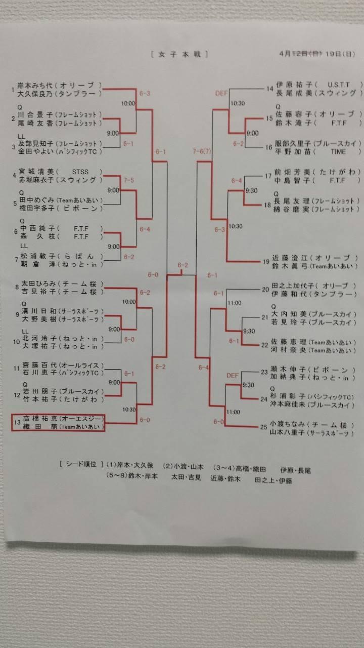 15年度協会長杯ダブルス_女子_本戦_結果