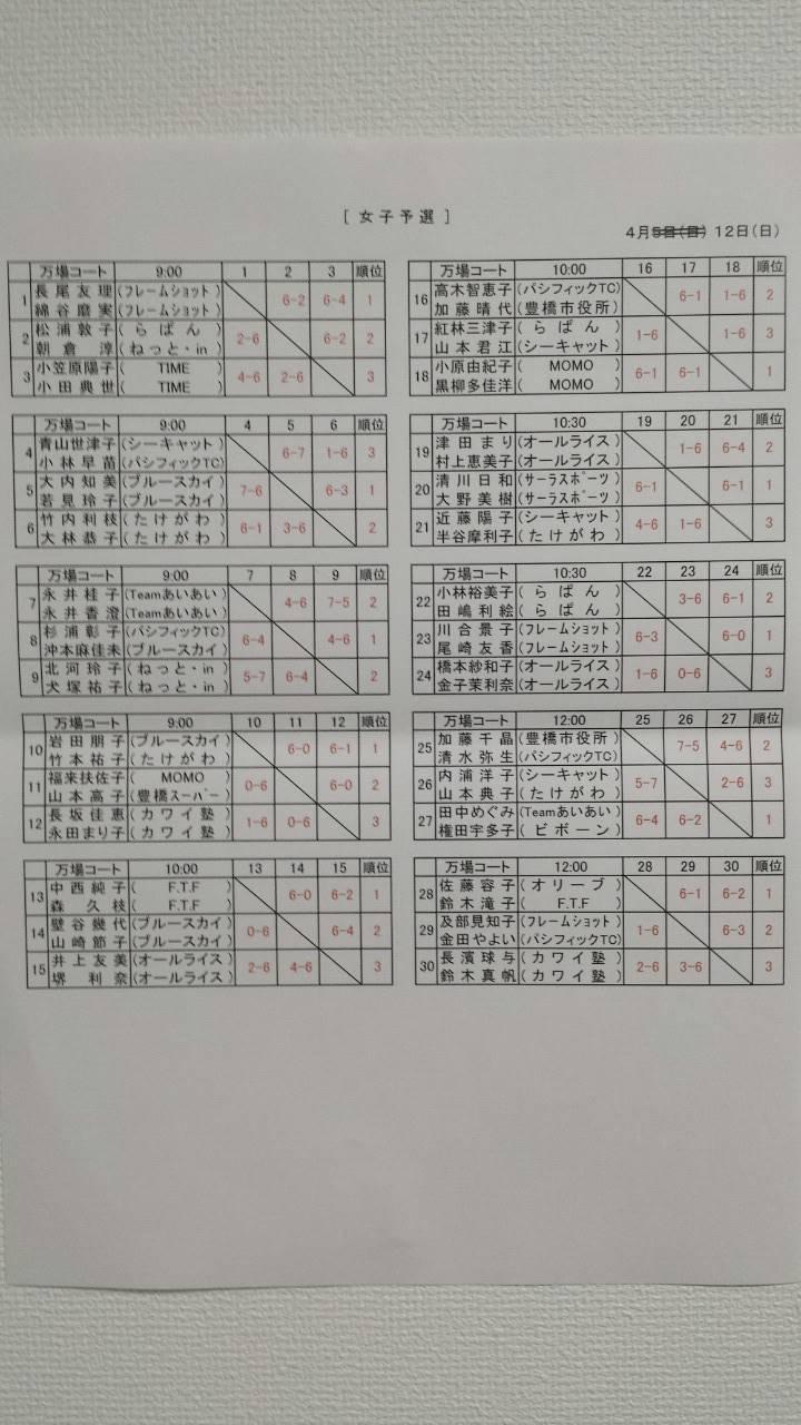 15年度協会長杯ダブルス_女子_予選_結果