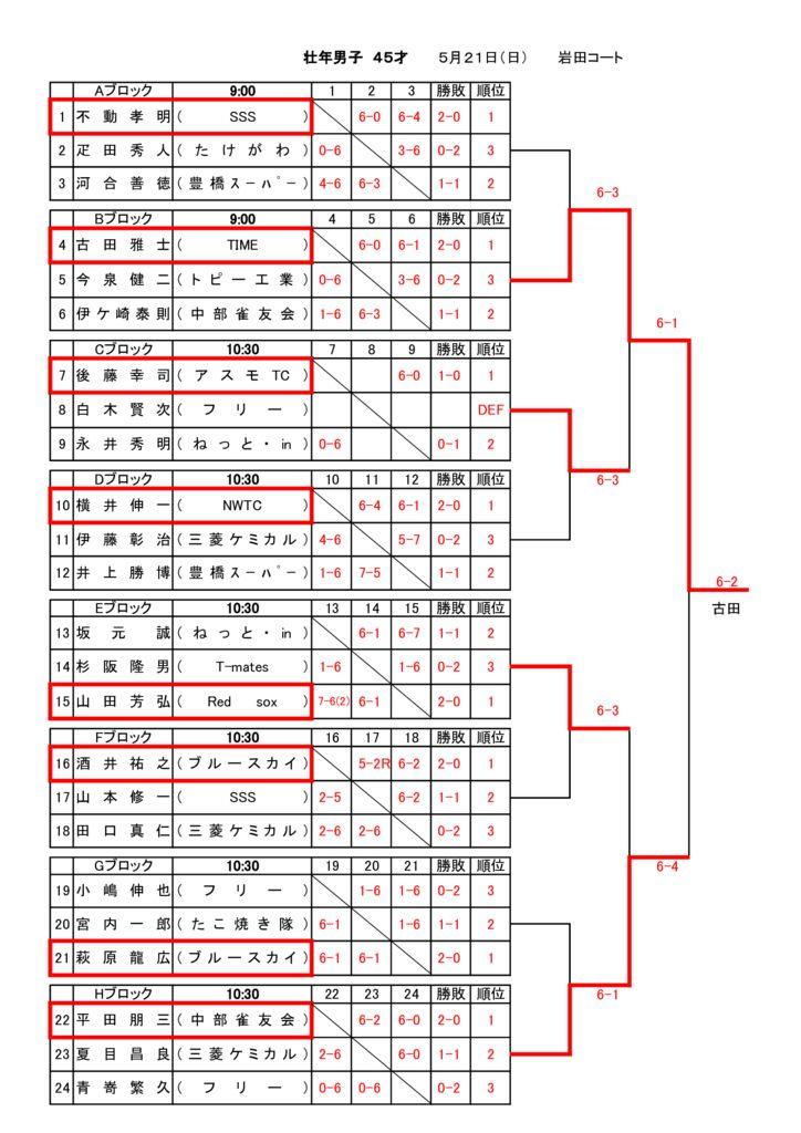 09_2017_H29年度壮年男子_結果のサムネイル