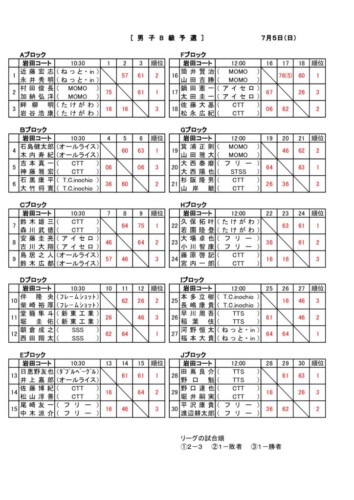 12_2020_R2年度男女B_結果のサムネイル