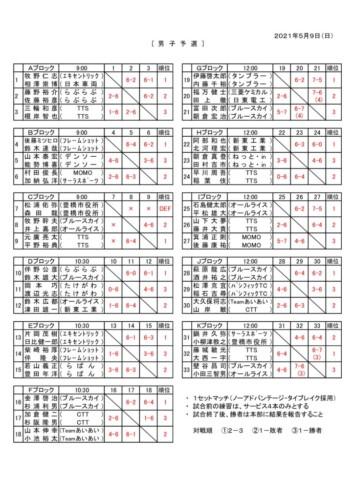 2021_R3_協会長杯ダブルス予選_結果のサムネイル