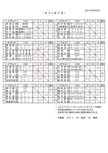 2021_R3_男子・女子B級予選結果のサムネイル